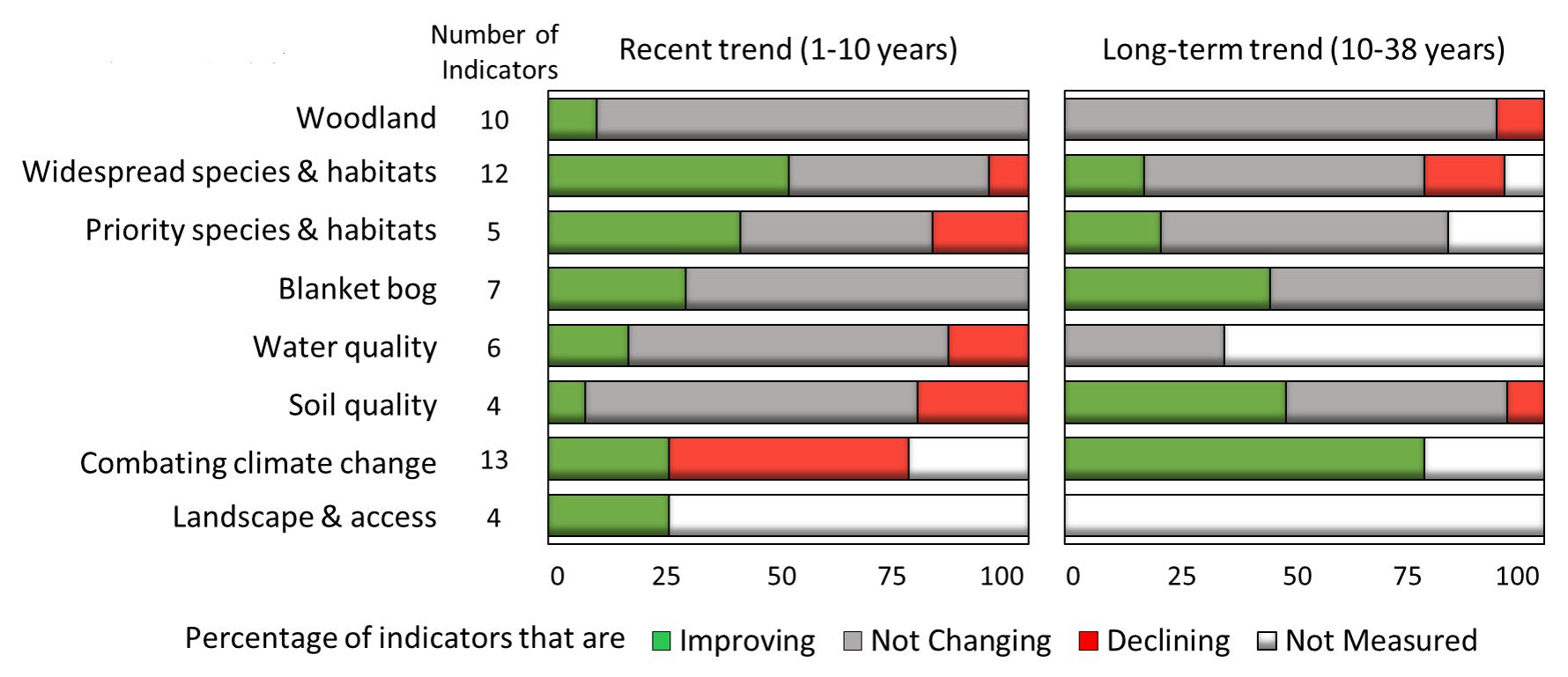 Glastir Outcome chart